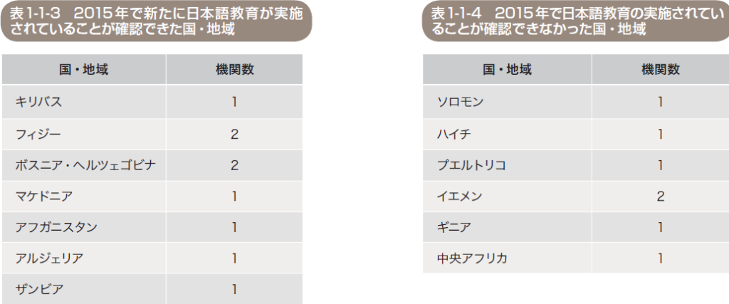 新たに日本語教育が確認できた国と確認されなかった国