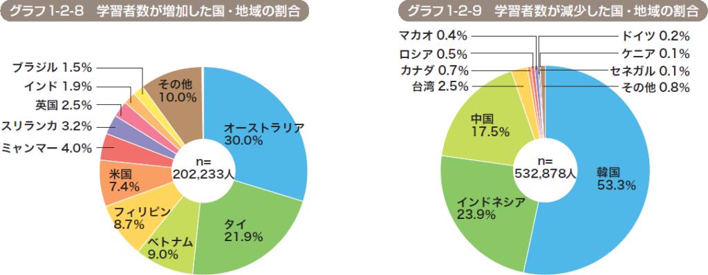 日本語学習者が増えた国と減った国