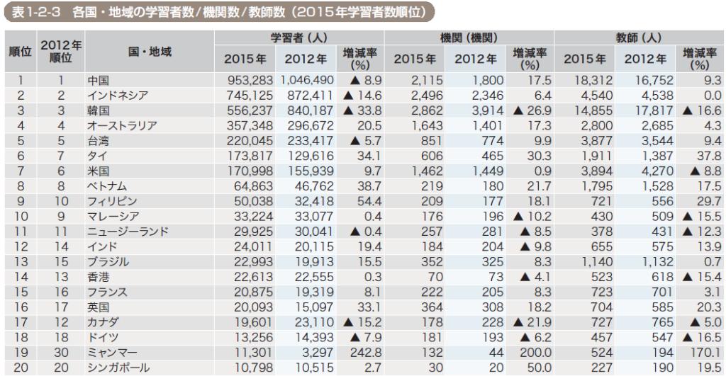 日本語学習者数の国別ランキング