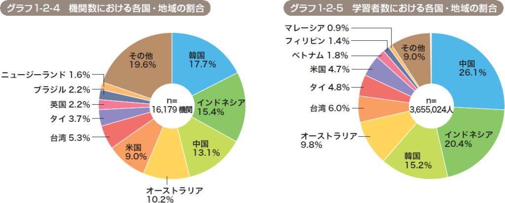 日本語学習機関の数と世界の日本語学習者数における各国の割合