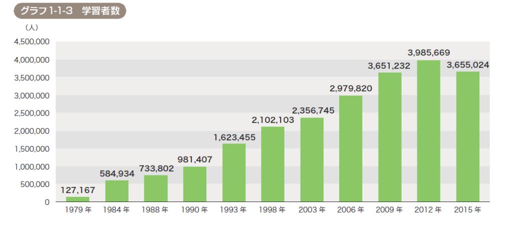 日本語学習者数の推移