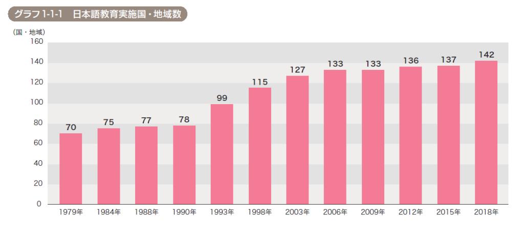 国際交流基金による海外の日本語教育機関数のグラフ。