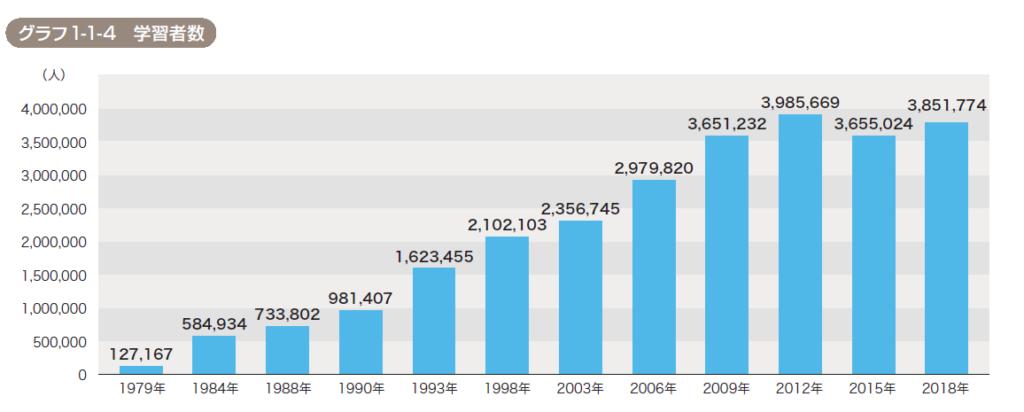 国際交流基金による海外の日本語学習者数のグラフ。