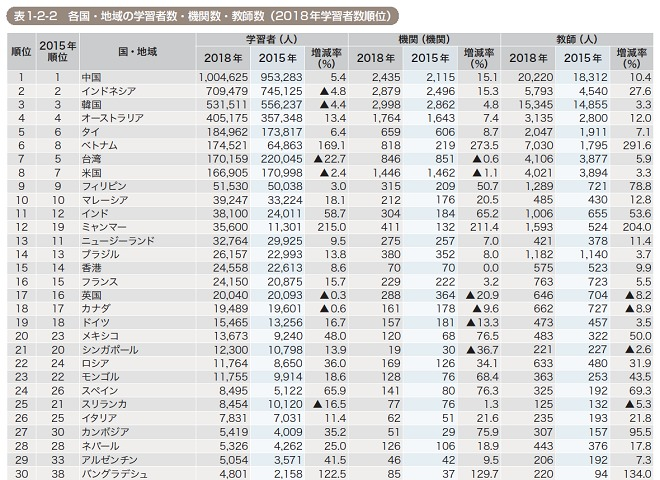 国際交流基金による日本語学習者数の国別ランキング