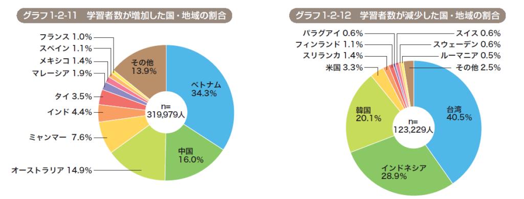 国際交流基金による日本語学習者数が増加した/減少した国の割合