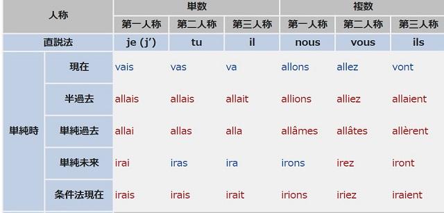 フランス語の動詞allerの直説法の活用